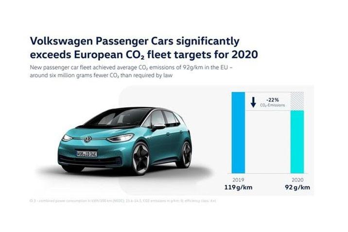 Teljesítette a 2020-as európai szén-dioxid-kibocsátási flottacélokat a Volkswagen Személyautók márka